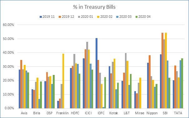 Percentage in Treasury Bills