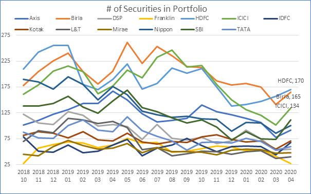 Number of securities in portfolio