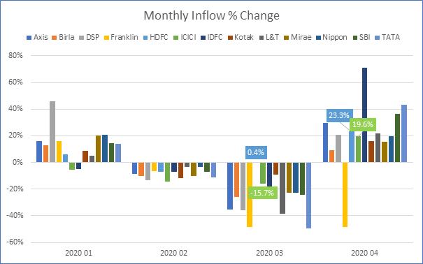 Inflow % Change