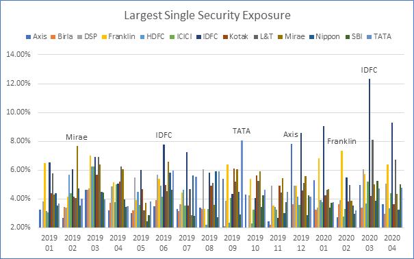 Largest single security exposure