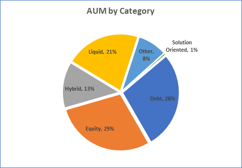 AUM by Category