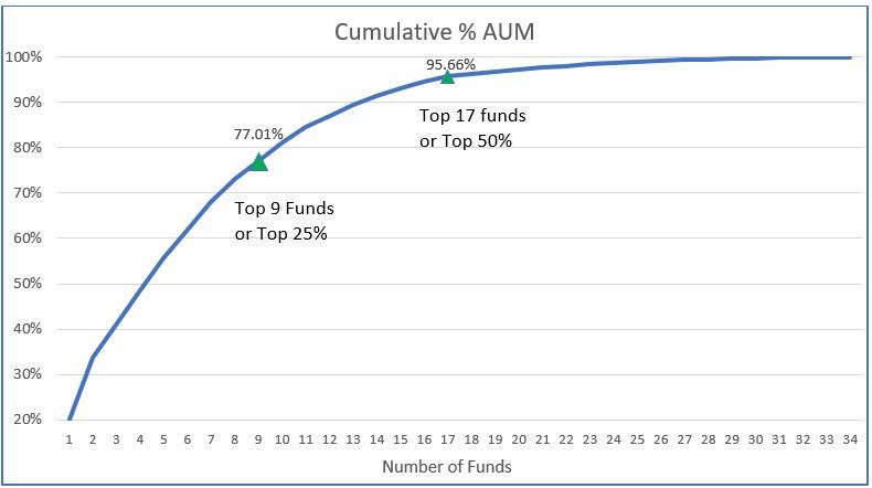 Cumulative % AUM