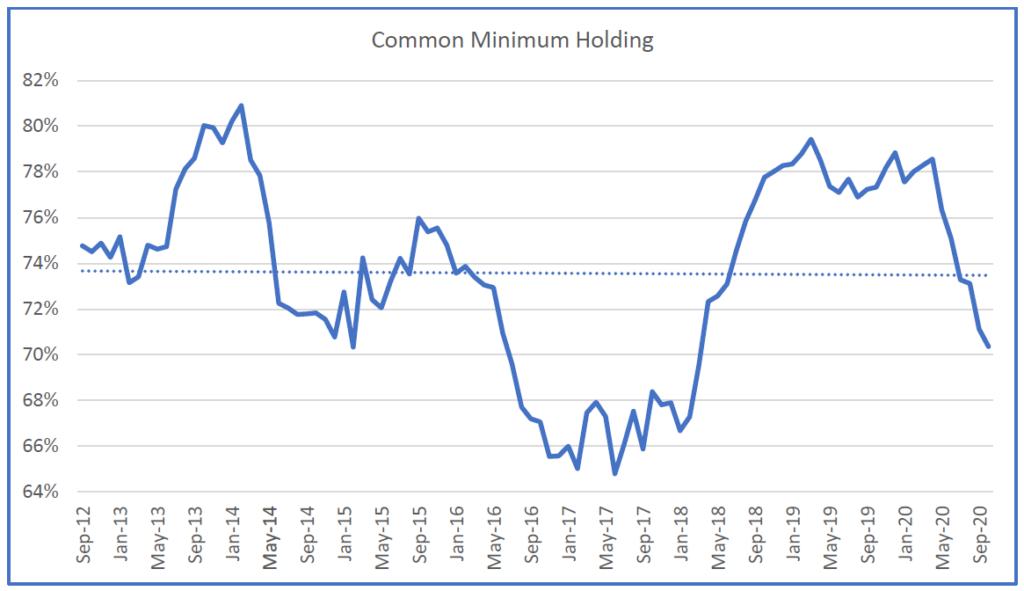 Historic Common Minimum Portfolio